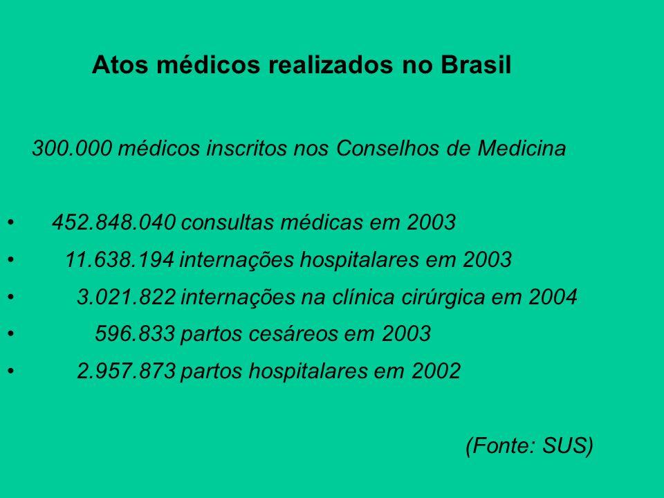 Atos médicos realizados no Brasil 300.000 médicos inscritos nos Conselhos de Medicina 452.848.040 consultas médicas em 2003 11.638.194 internações hos