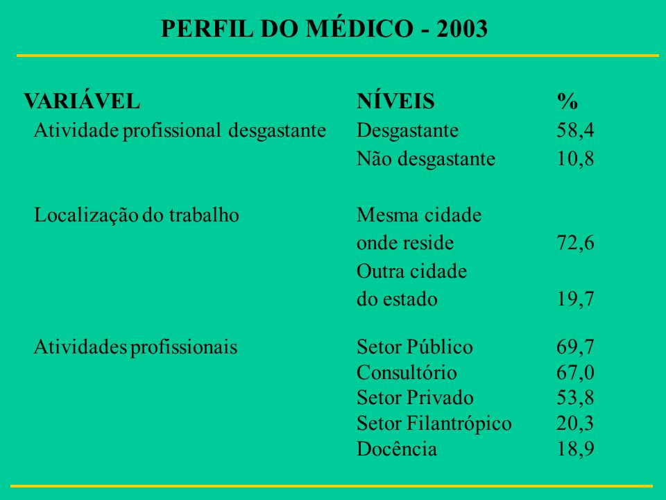 PERFIL DO MÉDICO - 2003 VARIÁVELNÍVEIS % Atividade profissional desgastanteDesgastante58,4 Não desgastante10,8 Localização do trabalhoMesma cidade ond