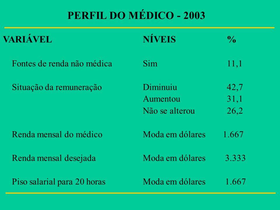 VARIÁVELNÍVEIS % Fontes de renda não médicaSim11,1 Situação da remuneraçãoDiminuiu42,7 Aumentou31,1 Não se alterou26,2 Renda mensal do médicoModa em d