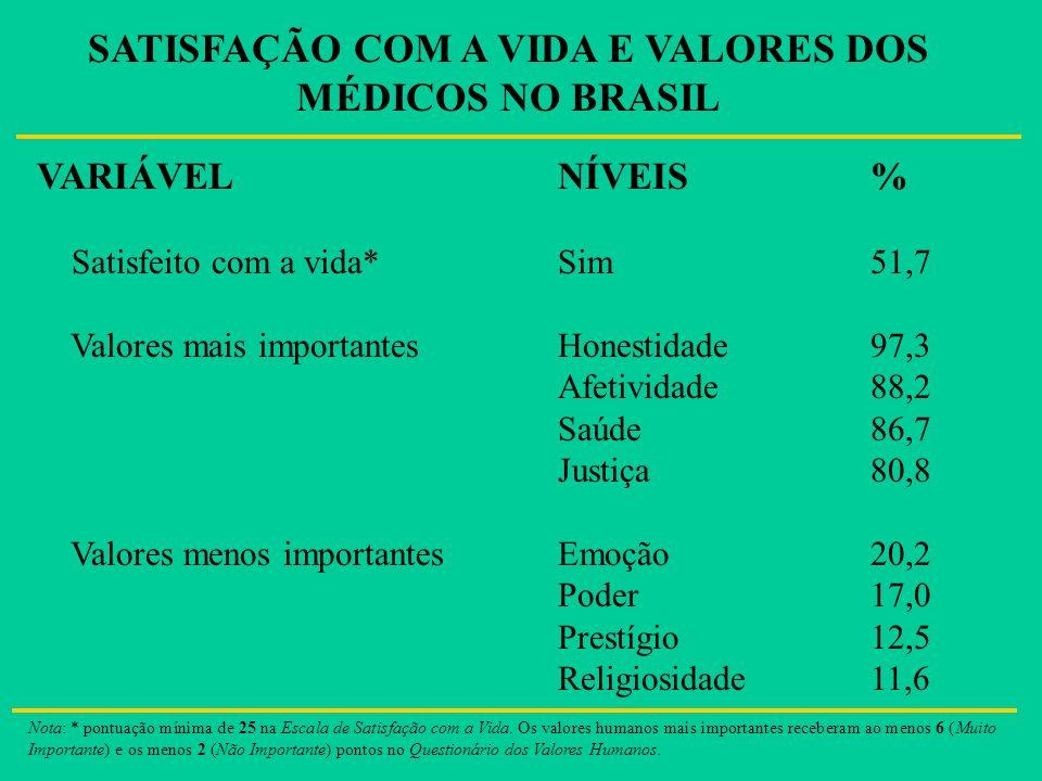 SATISFAÇÃO COM A VIDA E VALORES DOS MÉDICOS NO BRASIL VARIÁVELNÍVEIS % Satisfeito com a vida*Sim51,7 Valores mais importantesHonestidade 97,3 Afetivid