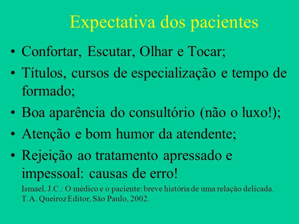 Expectativa dos pacientes Confortar, Escutar, Olhar e Tocar; Títulos, cursos de especialização e tempo de formado; Boa aparência do consultório (não o