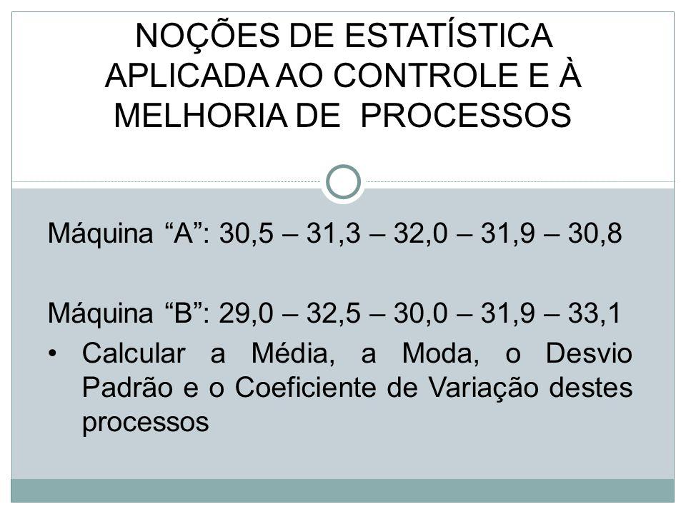 Máquina A: 30,5 – 31,3 – 32,0 – 31,9 – 30,8 Máquina B: 29,0 – 32,5 – 30,0 – 31,9 – 33,1 Calcular a Média, a Moda, o Desvio Padrão e o Coeficiente de Variação destes processos NOÇÕES DE ESTATÍSTICA APLICADA AO CONTROLE E À MELHORIA DE PROCESSOS
