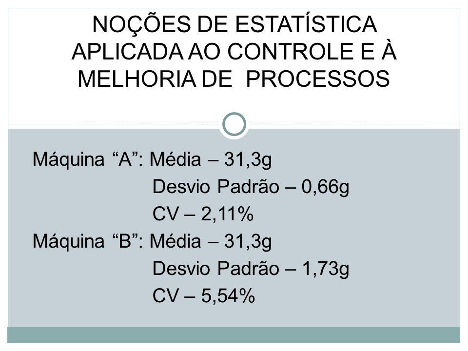 Máquina A: Média – 31,3g Desvio Padrão – 0,66g CV – 2,11% Máquina B: Média – 31,3g Desvio Padrão – 1,73g CV – 5,54% NOÇÕES DE ESTATÍSTICA APLICADA AO CONTROLE E À MELHORIA DE PROCESSOS