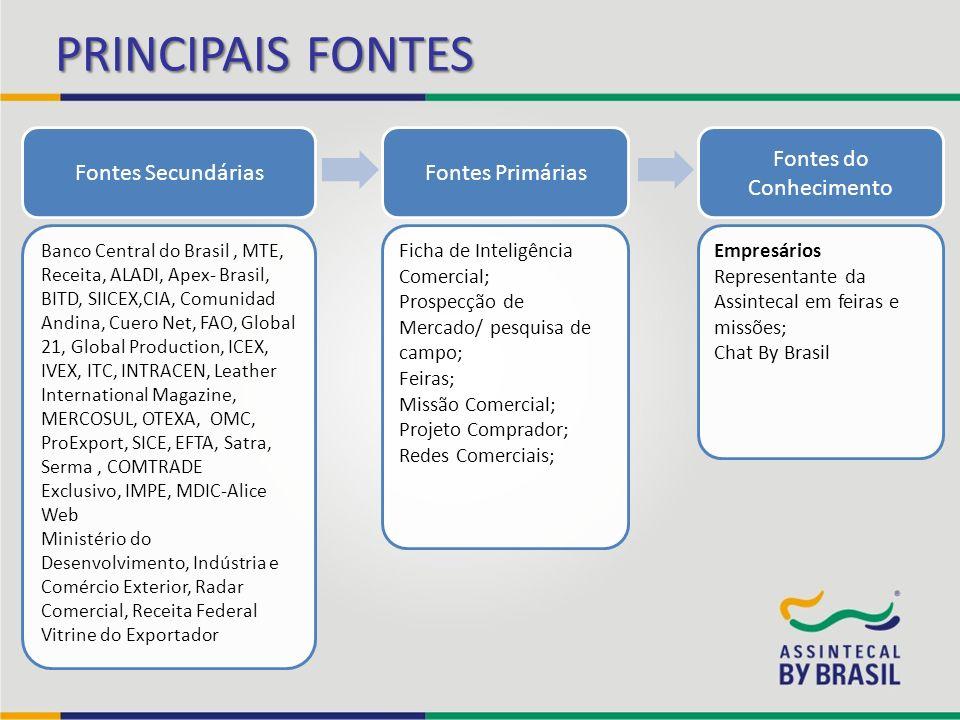 PRINCIPAIS FONTES Fontes SecundáriasFontes Primárias Fontes do Conhecimento Banco Central do Brasil, MTE, Receita, ALADI, Apex- Brasil, BITD, SIICEX,C