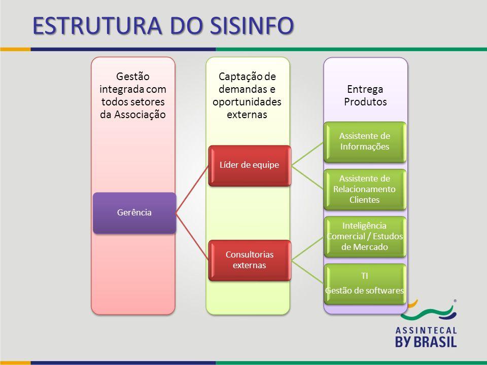 ESTRUTURA DO SISINFO Entrega Produtos Captação de demandas e oportunidades externas Gestão integrada com todos setores da Associação GerênciaLíder de