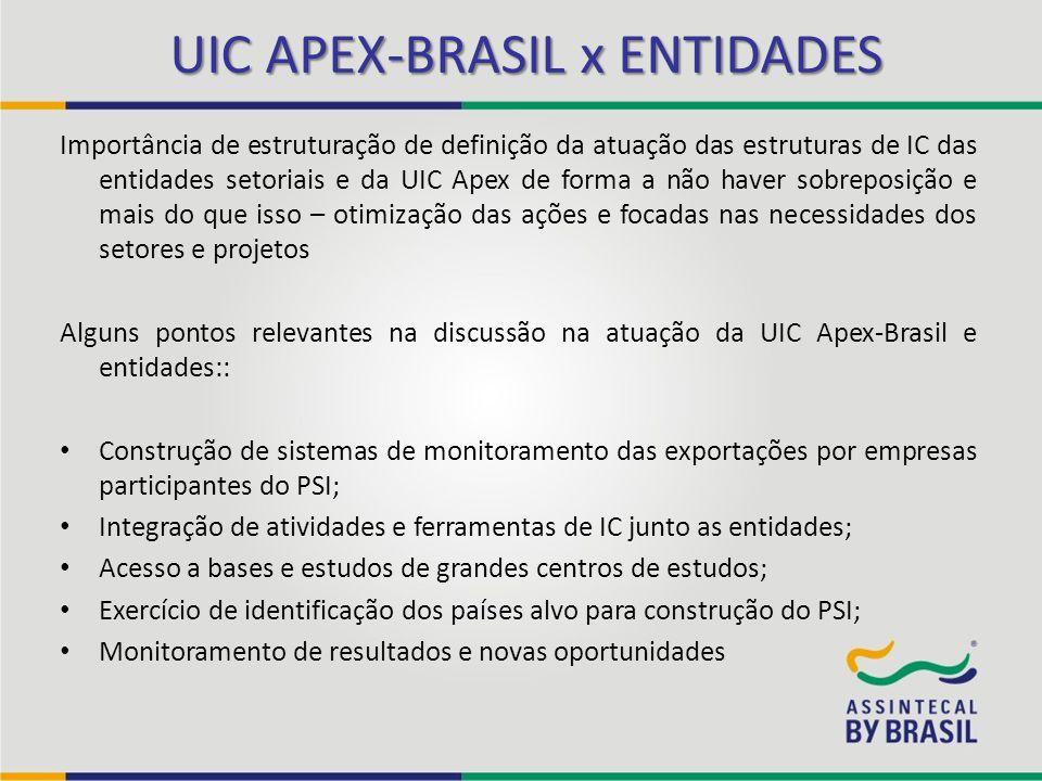 UIC APEX-BRASIL x ENTIDADES Importância de estruturação de definição da atuação das estruturas de IC das entidades setoriais e da UIC Apex de forma a