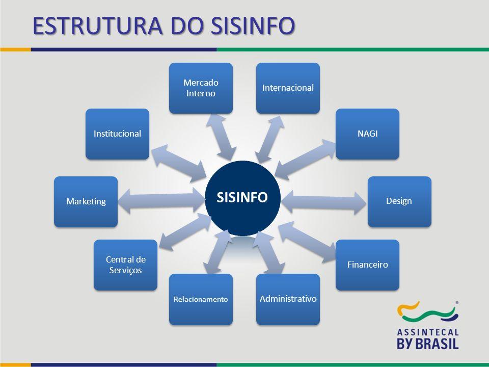 ESTRUTURA DO SISINFO SISINFO Relacionamento Central de Serviços MarketingInstitucional Mercado Interno InternacionalNAGIDesignFinanceiroAdministrativo
