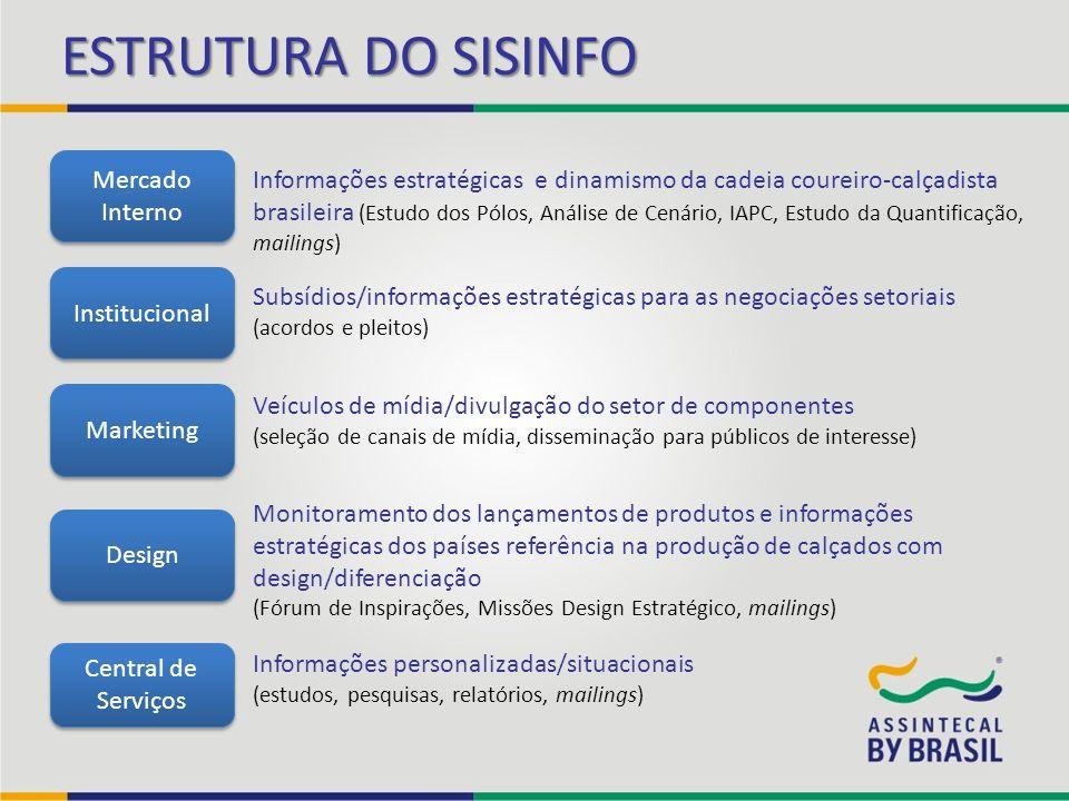 ESTRUTURA DO SISINFO Mercado Interno Institucional Design Marketing Informações estratégicas e dinamismo da cadeia coureiro-calçadista brasileira (Est