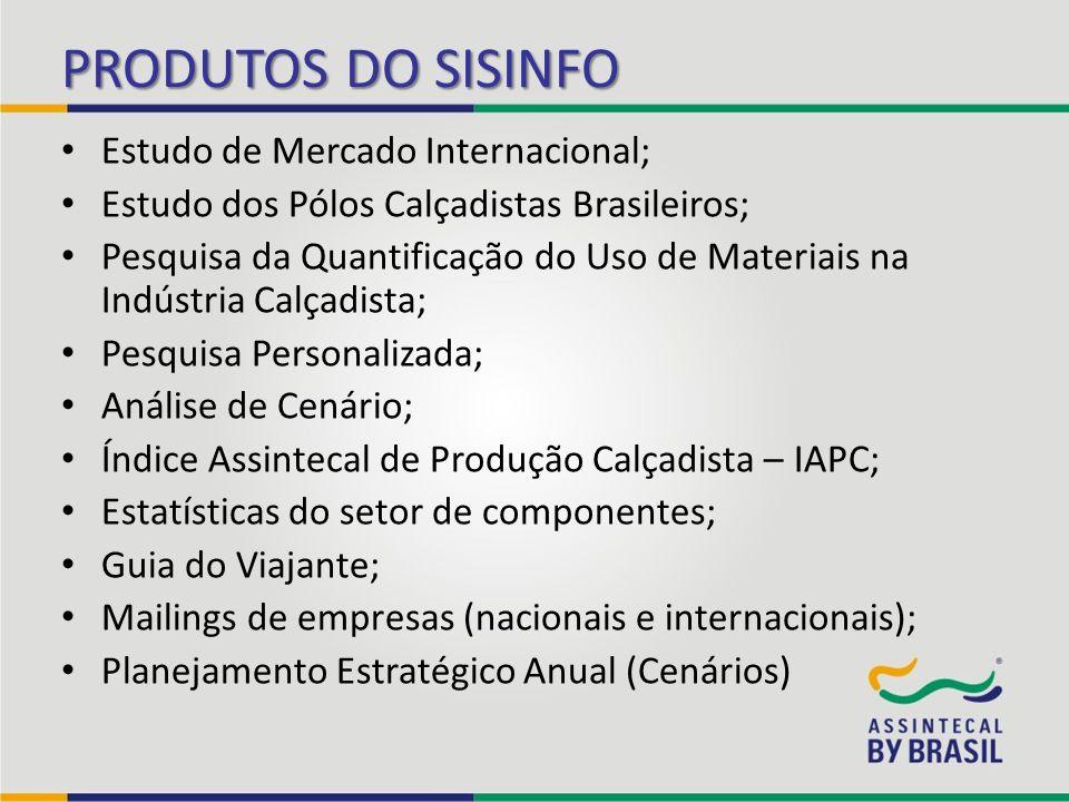 PRINCIPAIS FONTES Fontes SecundáriasFontes Primárias Fontes do Conhecimento Banco Central do Brasil, MTE, Receita, ALADI, Apex- Brasil, BITD, SIICEX,CIA, Comunidad Andina, Cuero Net, FAO, Global 21, Global Production, ICEX, IVEX, ITC, INTRACEN, Leather International Magazine, MERCOSUL, OTEXA, OMC, ProExport, SICE, EFTA, Satra, Serma, COMTRADE Exclusivo, IMPE, MDIC-Alice Web Ministério do Desenvolvimento, Indústria e Comércio Exterior, Radar Comercial, Receita Federal Vitrine do Exportador Ficha de Inteligência Comercial; Prospecção de Mercado/ pesquisa de campo; Feiras; Missão Comercial; Projeto Comprador; Redes Comerciais; Empresários Representante da Assintecal em feiras e missões; Chat By Brasil