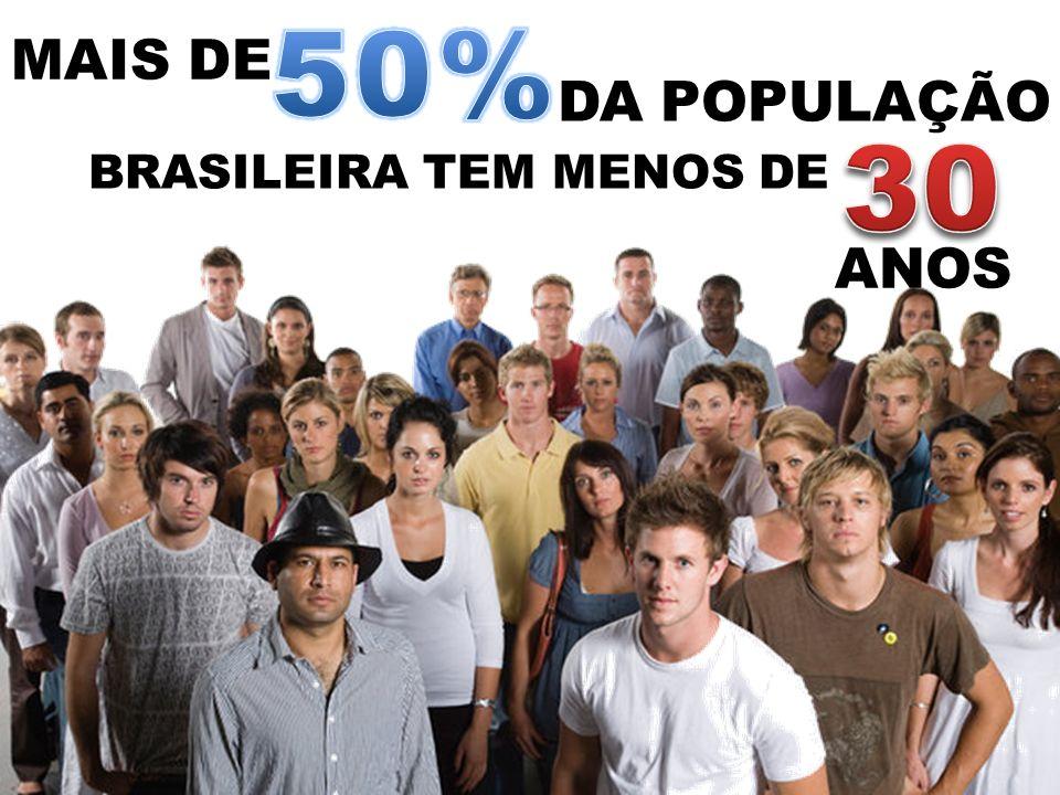 MAIS DE DA POPULAÇÃO BRASILEIRA TEM MENOS DE ANOS