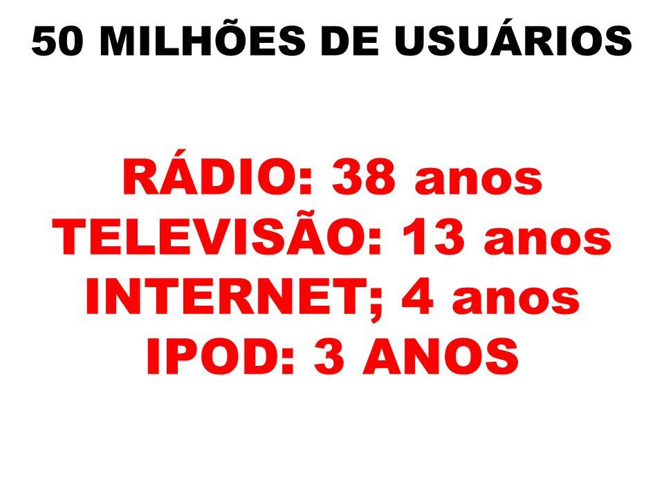 50 MILHÕES DE USUÁRIOS RÁDIO: 38 anos TELEVISÃO: 13 anos INTERNET; 4 anos IPOD: 3 ANOS