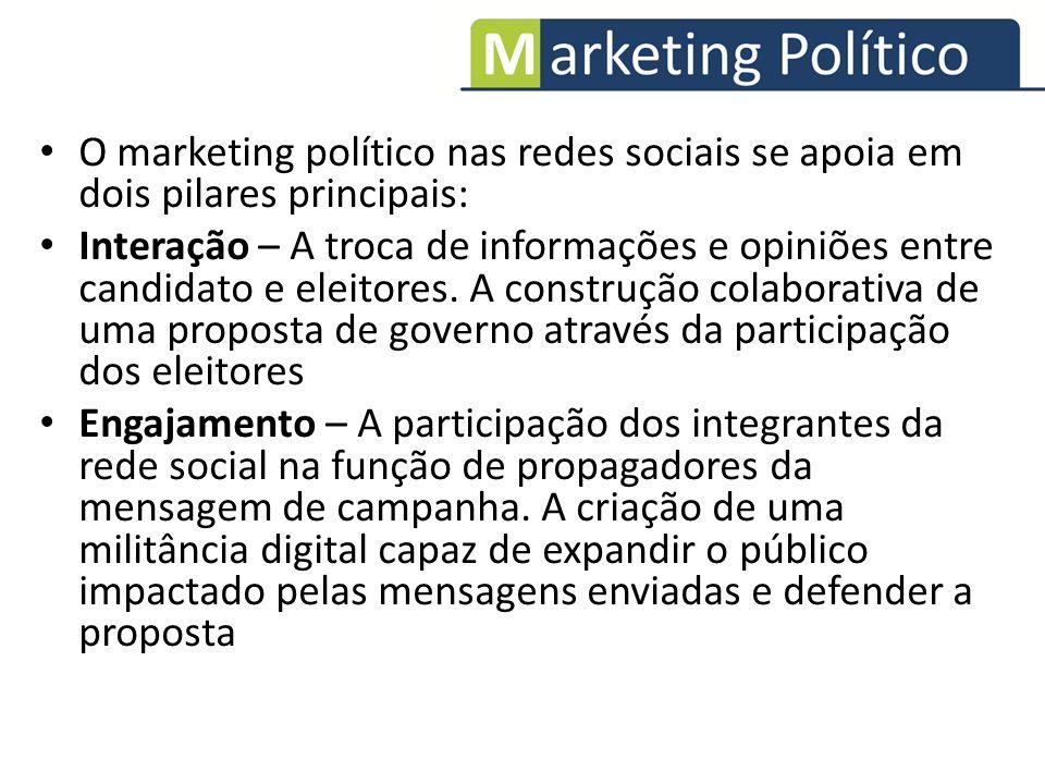 O marketing político nas redes sociais se apoia em dois pilares principais: Interação – A troca de informações e opiniões entre candidato e eleitores.