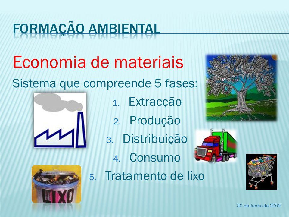 Economia de materiais Sistema que compreende 5 fases: 1. Extracção 2. Produção 3. Distribuição 4. Consumo 5. Tratamento de lixo 30 de Junho de 2009