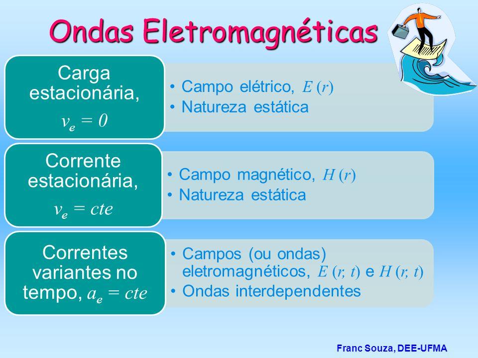 Franc Souza, DEE-UFMA Ondas Eletromagnéticas Campo elétrico, E (r) Natureza estática Carga estacionária, ve = 0 Campo magnético, H (r) Natureza estáti