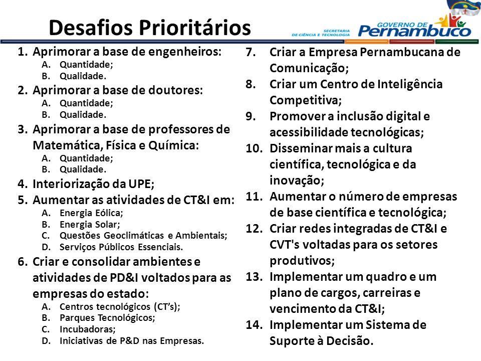 SECTEC Programa de Inclusão Digital Habitats de Inovação – Parques Tecnológicos: PARQTEL, Fármacos e Biociências,Metal Mecânica – Incubadoras, CTs e CVTs Apoio à Propriedade Intelectual e à Transferência de Tecnologia – Complexo Integrado de NIT para Proteção e Transferência de Tecnologia em Pernambuco Estruturação da Rede de Inovação Tecnológica do Estado de Pernambuco Rede de energias alternativas e Rede de nanotecnologia Energias – Planta Heliotérmica de Petrolina – Aerogeradores, Energia Solar e Maremotriz em Fernando de Noronha