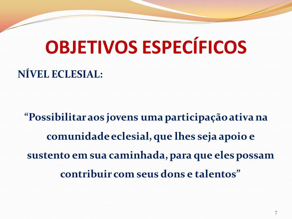 OBJETIVOS ESPECÍFICOS NÍVEL ECLESIAL: Possibilitar aos jovens uma participação ativa na comunidade eclesial, que lhes seja apoio e sustento em sua cam