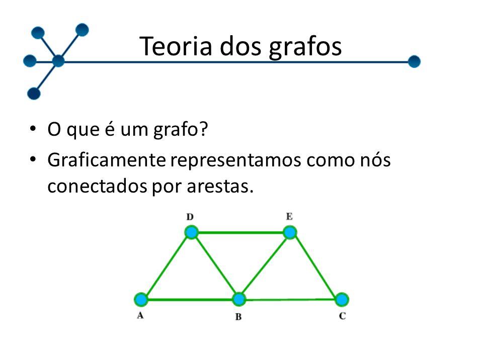 Teoria dos grafos O que é um grafo? Graficamente representamos como nós conectados por arestas.