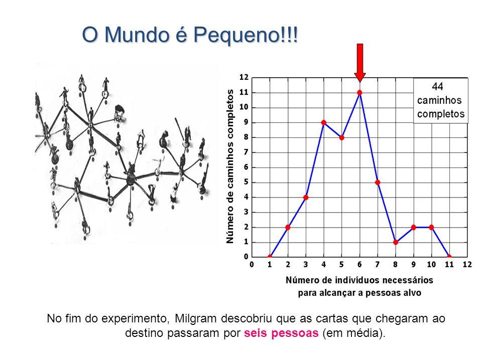 O Mundo é Pequeno!!! No fim do experimento, Milgram descobriu que as cartas que chegaram ao destino passaram por seis pessoas (em média).
