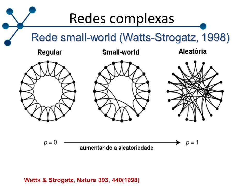Redes complexas Rede small-world (Watts-Strogatz, 1998) Watts & Strogatz, Nature 393, 440(1998)