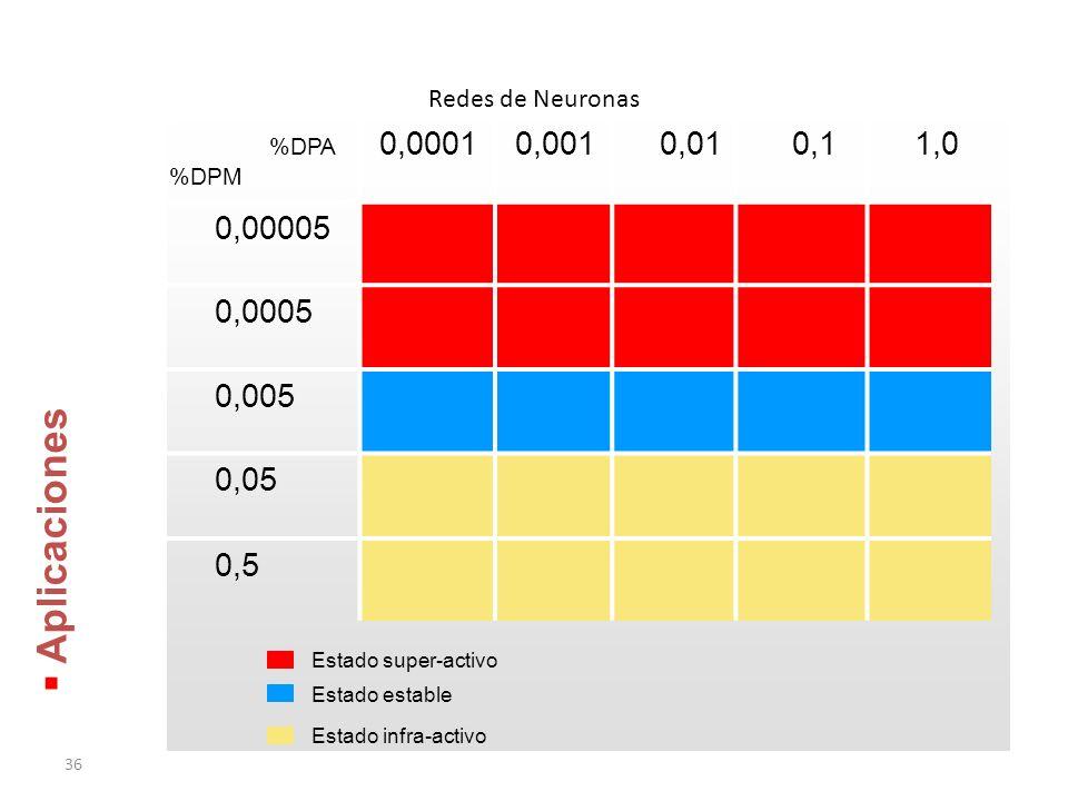 36 Redes de Neuronas Aplicaciones Aplicaciones %DPA %DPM 0,0001 0,001 0,01 0,1 1,0 0,00005 0,0005 0,005 0,05 0,5 Estado super-activo Estado estable Estado infra-activo
