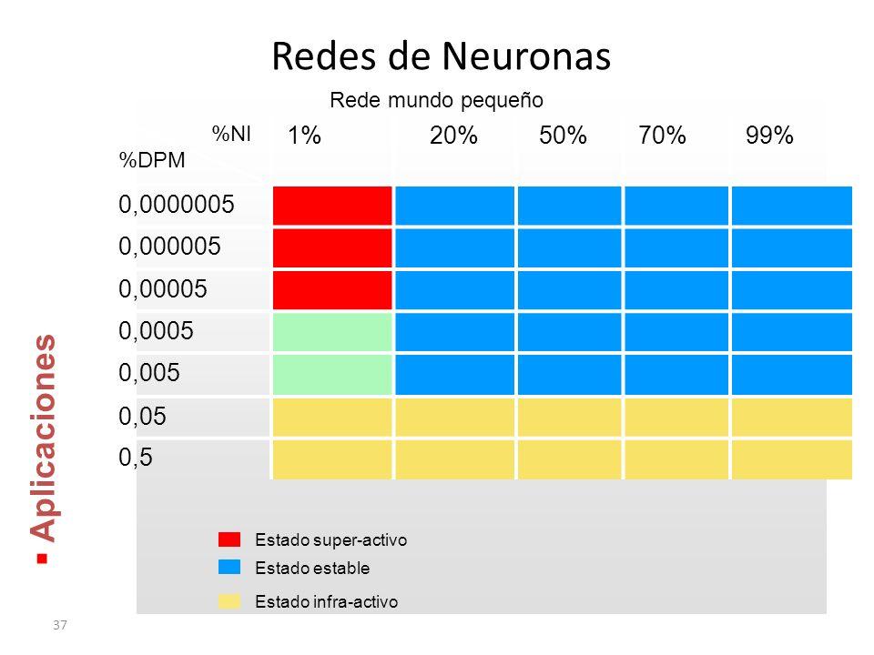 37 Redes de Neuronas Aplicaciones Aplicaciones Estado super-activo Estado estable Estado infra-activo %NI %DPM 1% 20% 50% 70% 99% 0,0000005 0,000005 0,00005 0,0005 0,005 0,05 0,5 Rede mundo pequeño