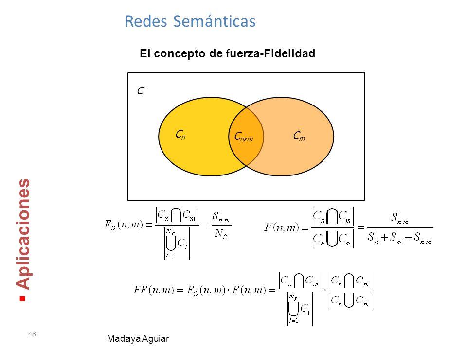 48 Redes Semánticas Madaya Aguiar Aplicaciones Aplicaciones El concepto de fuerza-Fidelidad Cn,mCn,m CnCn CmCm C