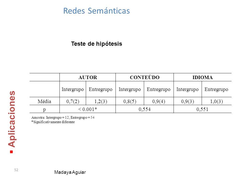 52 Redes Semánticas Madaya Aguiar Aplicaciones Aplicaciones Teste de hipótesis AUTORCONTEÚDOIDIOMA IntergrupoEntregrupoIntergrupoEntregrupoIntergrupoEntregrupo Média0,7(2)1,2(3)0,8(5)0,9(4)0,9(3)1,0(3) p< 0.001*0,5540,551 Amostra: Intergrupo = 12, Entregrupo = 54 *Significativamente diferente