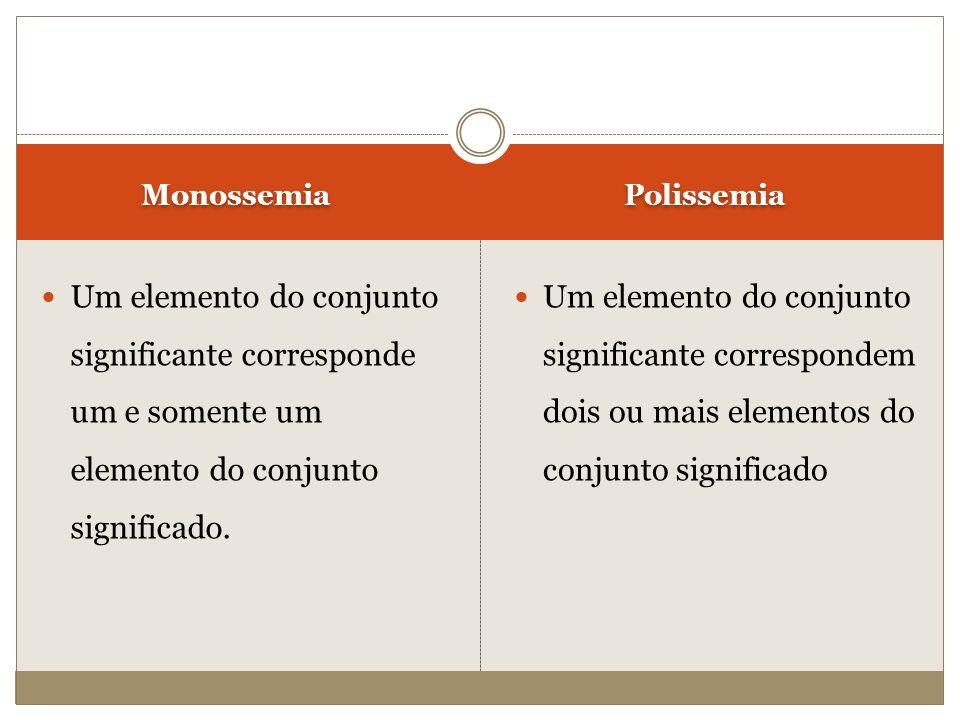 Monossemia Um elemento do conjunto significante corresponde um e somente um elemento do conjunto significado. Um elemento do conjunto significante cor