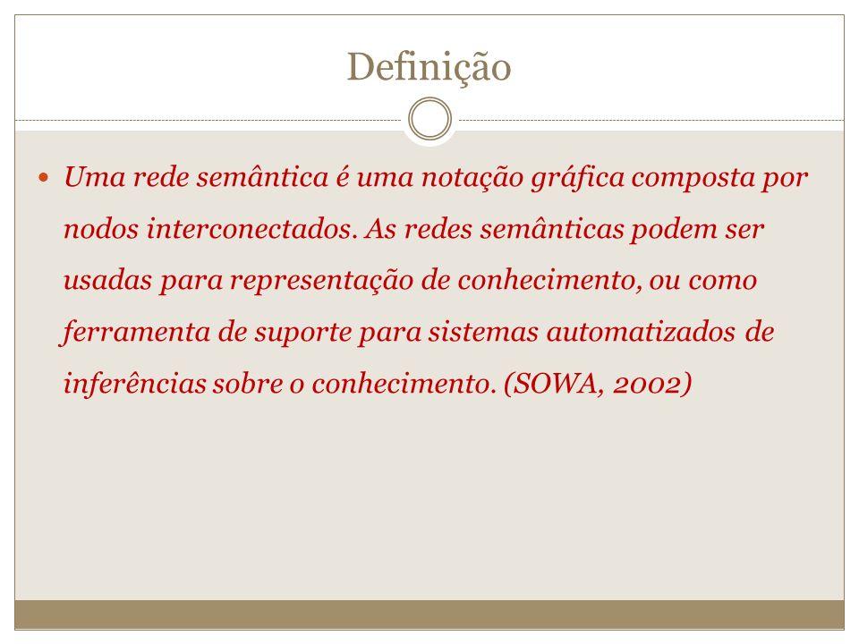 Definição Uma rede semântica é uma notação gráfica composta por nodos interconectados. As redes semânticas podem ser usadas para representação de conh
