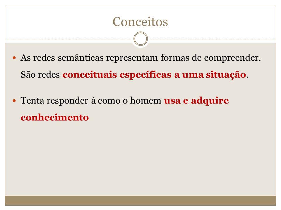 Conceitos As redes semânticas representam formas de compreender. São redes conceituais específicas a uma situação. Tenta responder à como o homem usa