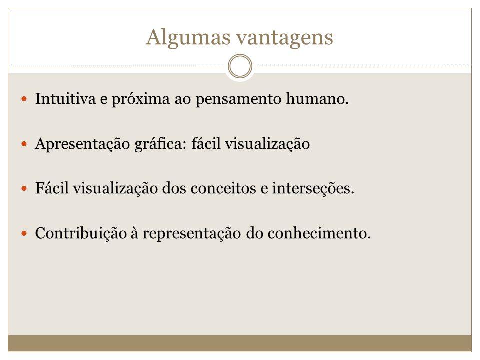 Algumas vantagens Intuitiva e próxima ao pensamento humano. Apresentação gráfica: fácil visualização Fácil visualização dos conceitos e interseções. C