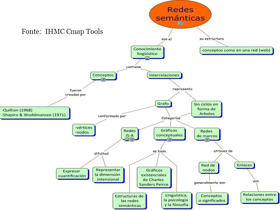 Fonte: IHMC Cmap Tools