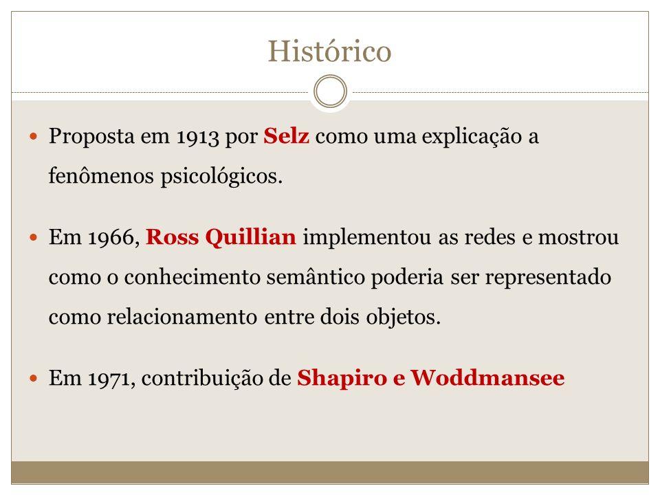 Proposta em 1913 por Selz como uma explicação a fenômenos psicológicos. Em 1966, Ross Quillian implementou as redes e mostrou como o conhecimento semâ