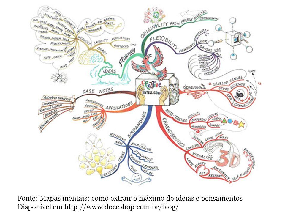 Fonte: Mapas mentais: como extrair o máximo de ideias e pensamentos Disponível em http://www.doceshop.com.br/blog/