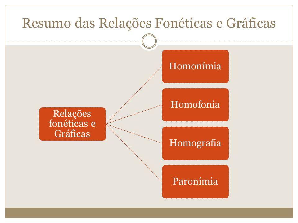 Resumo das Relações Fonéticas e Gráficas Relações fonéticas e Gráficas HomonímiaHomofoniaHomografiaParonímia