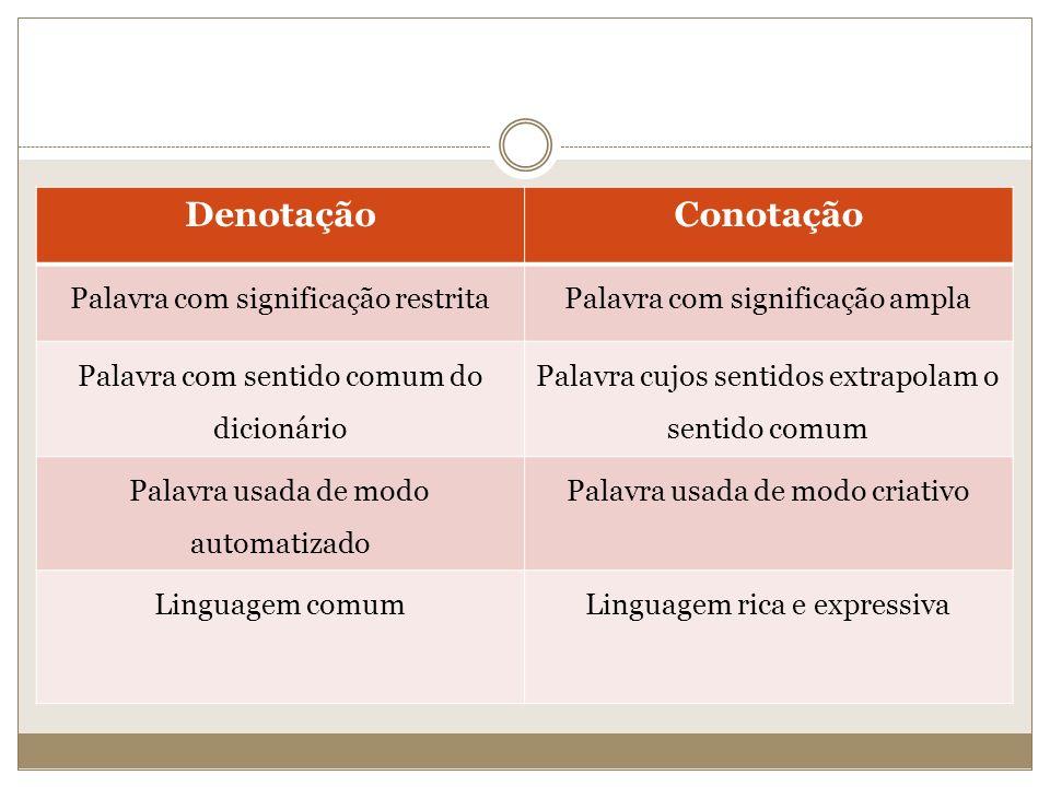 DenotaçãoConotação Palavra com significação restritaPalavra com significação ampla Palavra com sentido comum do dicionário Palavra cujos sentidos extr