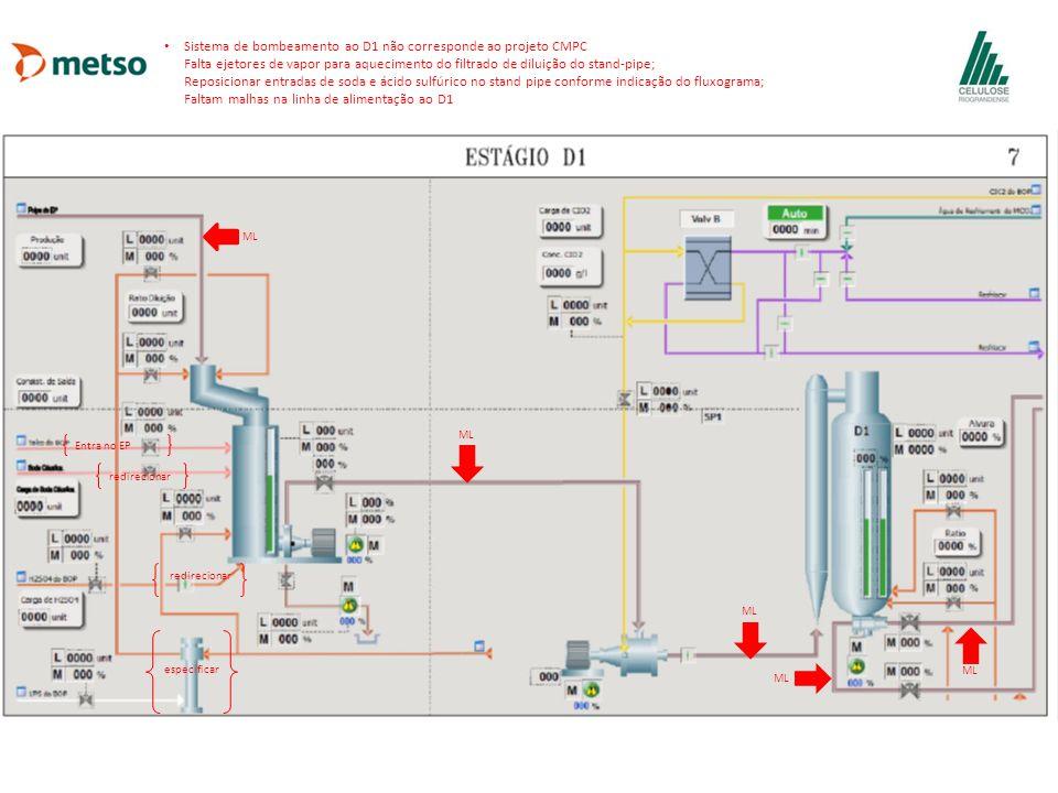 ML Sistema de bombeamento ao D1 não corresponde ao projeto CMPC Falta ejetores de vapor para aquecimento do filtrado de diluição do stand-pipe; Reposi