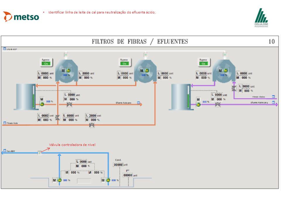 Identificar linha de leite de cal para neutralização do efluente ácido; Válvula controladora de nível