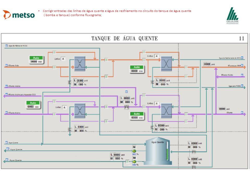 Corrigir entradas das linhas de água quente e água de resfriamento no circuito do tanque de água quente ( bomba e tanque) conforme fluxograma;