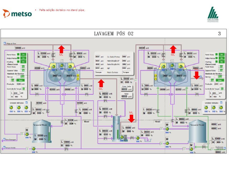 ML Falta adição de talco no stand pipe;