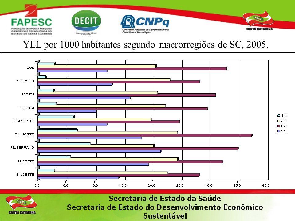YLL por 1000 habitantes segundo macrorregiões de SC, 2005.