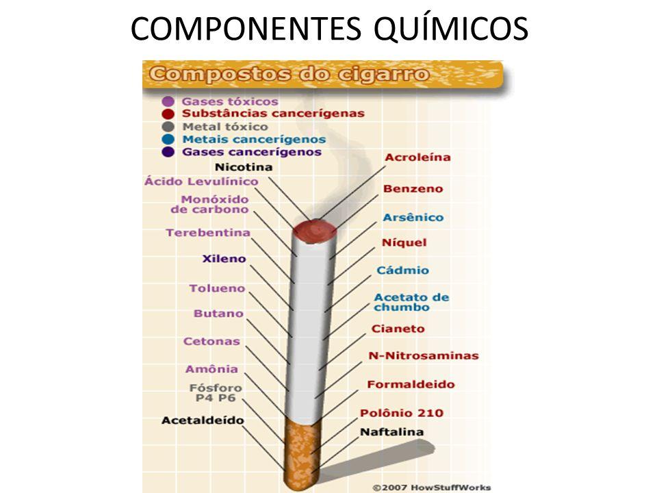 EFEITOS NO CORPO Cérebro: A nicotina inalada no cigarro atinge o cérebro em 8 segundos, onde tem um potencial comparável ao da heroína para viciar.