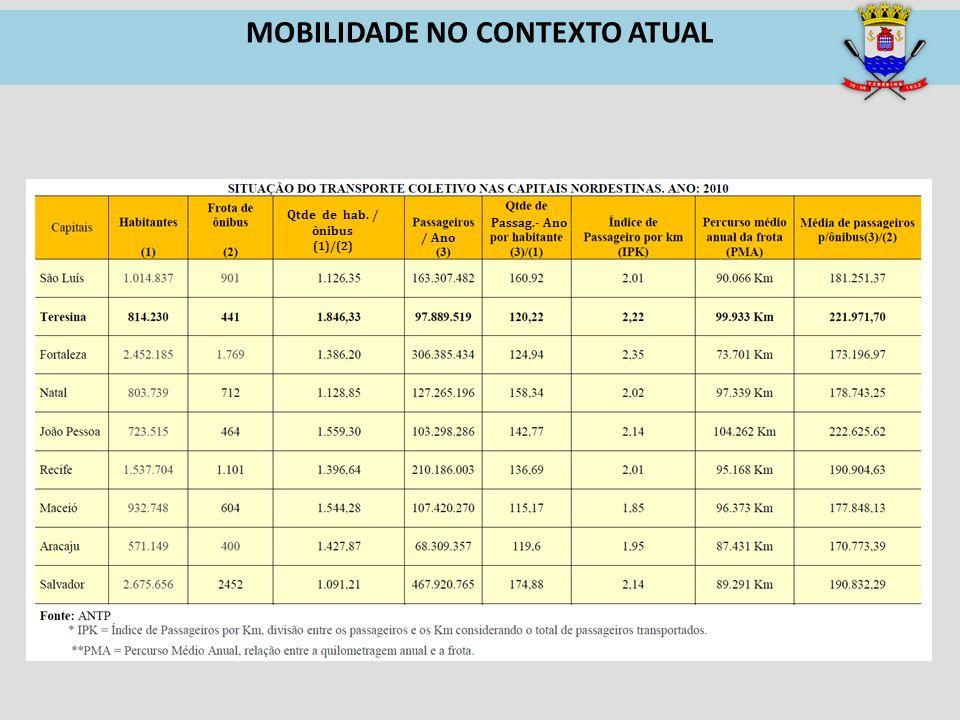 Qtde de hab. / ônibus (1)/(2) / Ano Passag.- Ano MOBILIDADE NO CONTEXTO ATUAL