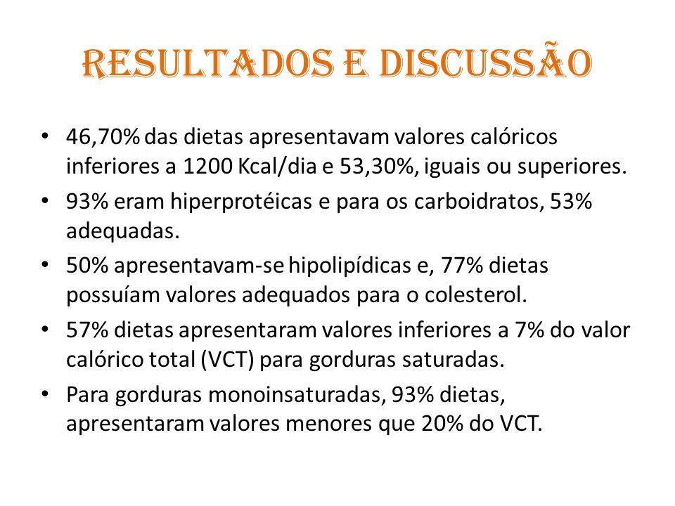 Resultados e Discussão 46,70% das dietas apresentavam valores calóricos inferiores a 1200 Kcal/dia e 53,30%, iguais ou superiores.