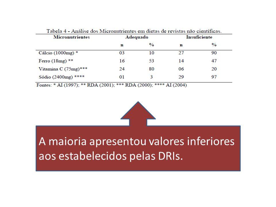 A maioria apresentou valores inferiores aos estabelecidos pelas DRIs.