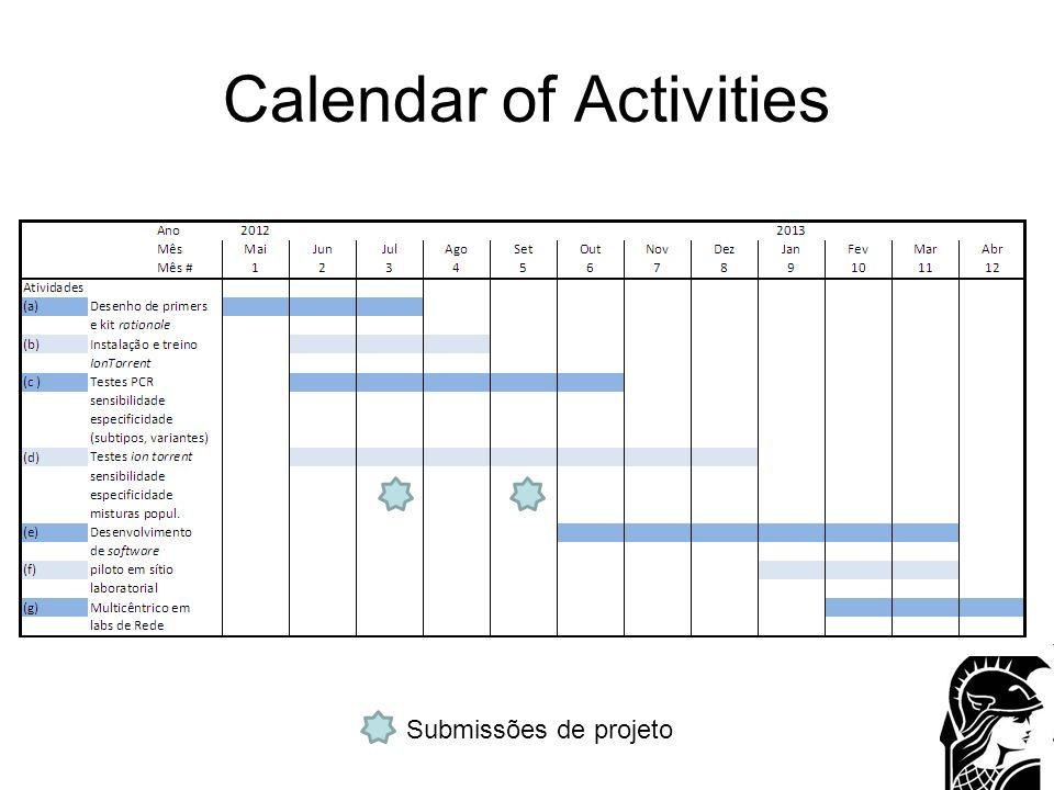 Calendar of Activities Submissões de projeto