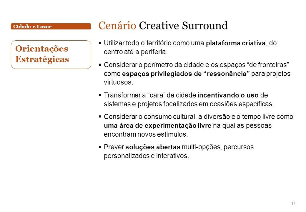 Cidade e Lazer Cenário Creative Surround Utilizar todo o território como uma plataforma criativa, do centro até a periferia. Considerar o perímetro da