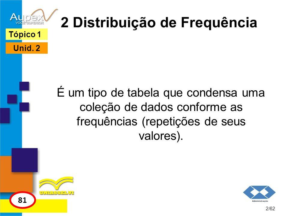2 Tipos de Gráficos de uma Distribuição de Frequência 21/62 Tópico 2 96 Unid.