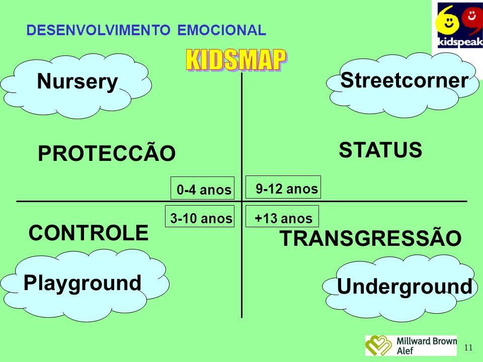 11 0-4 anos PROTECCÃO Nursery 9-12 anos STATUS StreetcornerCONTROLE Playground 3-10 anos+13 anos Underground TRANSGRESSÃO DESENVOLVIMENTO EMOCIONAL