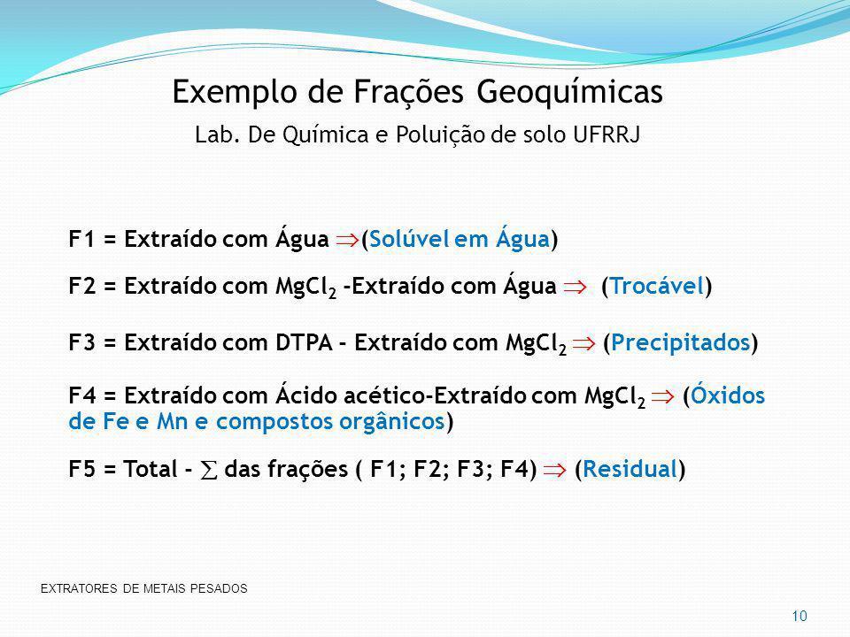 Exemplo de Frações Geoquímicas Lab. De Química e Poluição de solo UFRRJ F1 = Extraído com Água (Solúvel em Água) F2 = Extraído com MgCl 2 -Extraído co